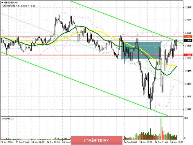 GBP/USD: план на американскую сессию 24 июня (разбор утренних сделок)