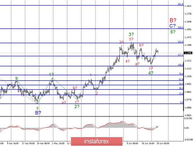 Анализ EUR/USD и GBP/USD за 24 июня