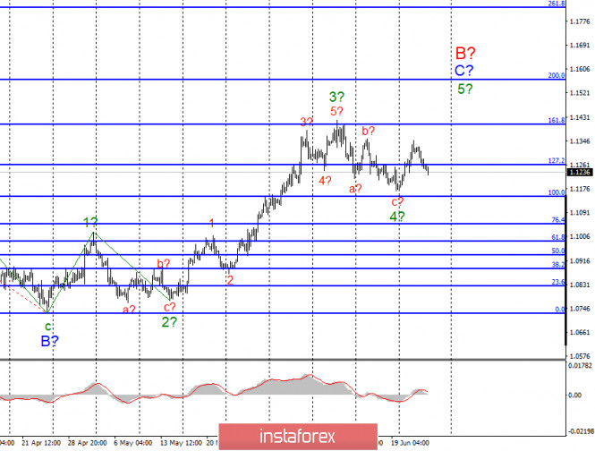 Анализ EUR/USD и GBP/USD за 25 июня