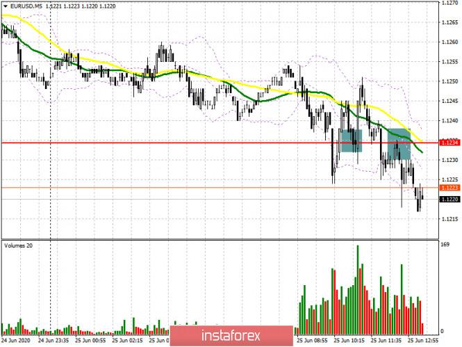EUR/USD: план на американскую сессию 25 июня (разбор утренних сделок). Евро продолжают тянуть на дно