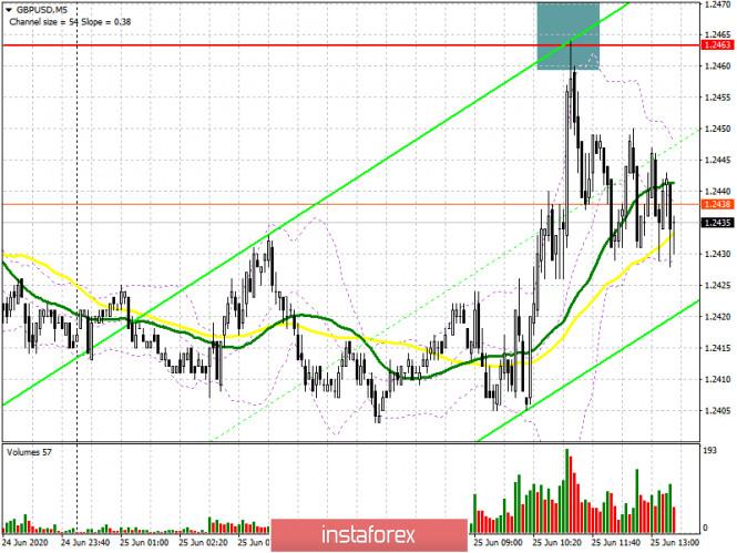 GBP/USD: план на американскую сессию 25 июня (разбор утренних сделок). Фунт топчется на месте
