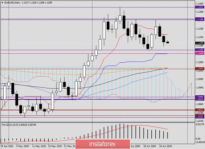 Анализ и прогноз по EUR/USD на 26 июня 2020 года