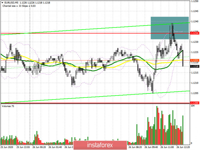 EUR/USD: план на американскую сессию 26 июня (разбор утренних сделок). Медведи не пускают пару выше 1.1234