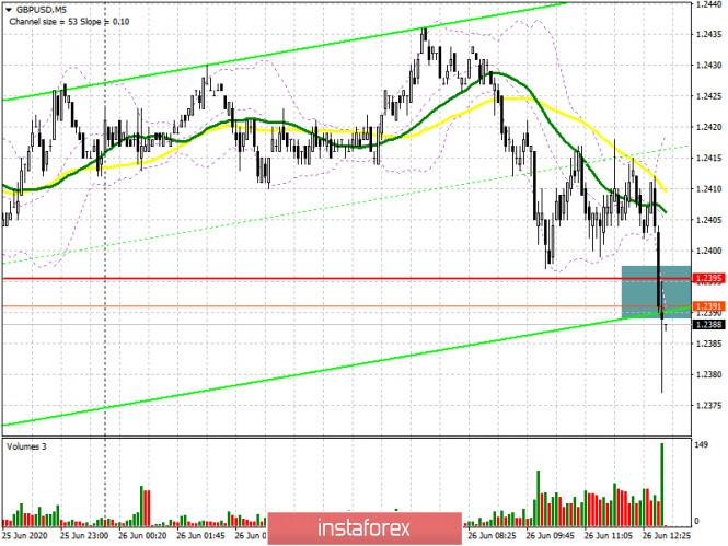 GBP/USD: план на американскую сессию 26 июня (разбор утренних сделок)