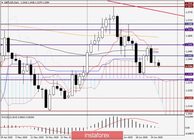 Анализ и прогноз по GBP/USD на 26 июня 2020 года