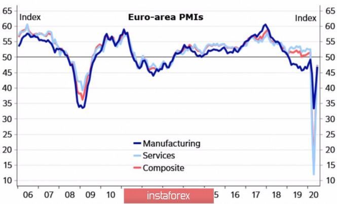 Евро быстро выберется из ямы