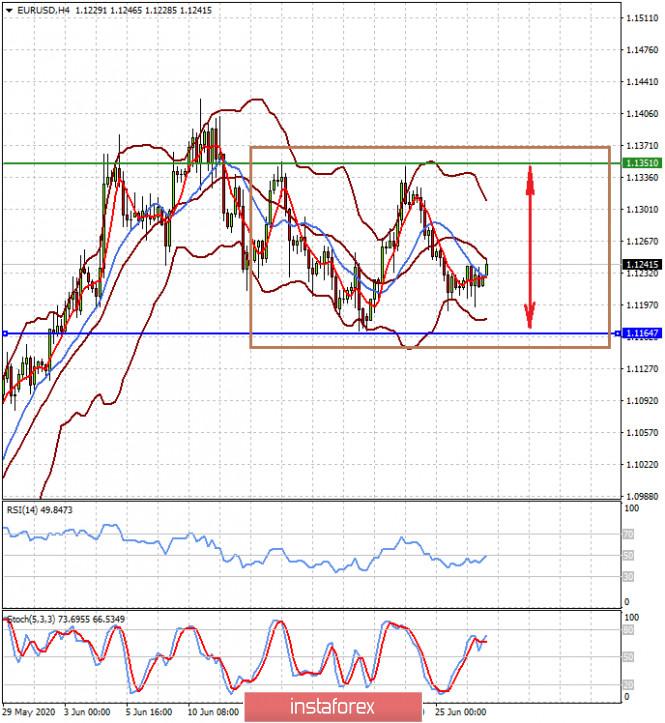 Инвесторы с напряжением ожидают публикации новых данных по экономике США (ожидаем продолжения консолидации пар EURUSD и USDJPY)