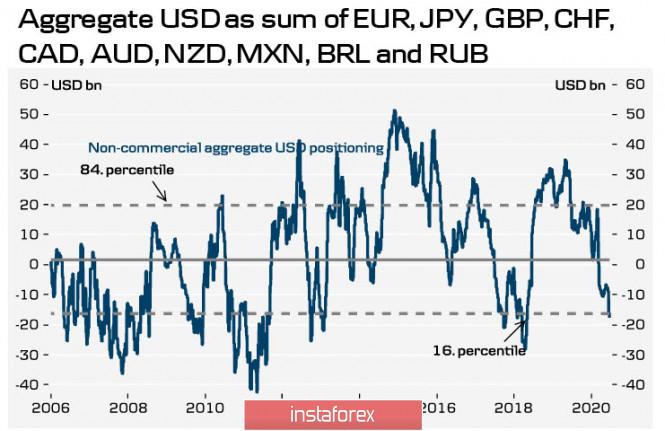 Доллар продолжает терять позиции