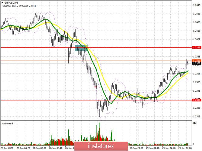 GBP/USD: план на европейскую сессию 29 июня (разбор вчерашних сделок). Фунт может быстро отыграть пятничное падение