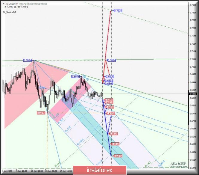 Сырьевые валюты AUD/USD & USD/CAD & NZD/USD на 4-часовых графиках