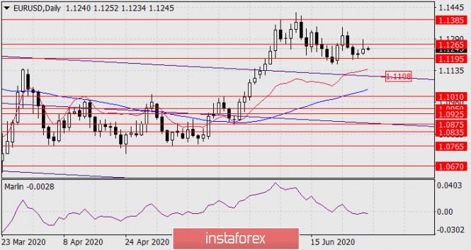 Прогноз по EUR/USD на 30 июня 2020 года