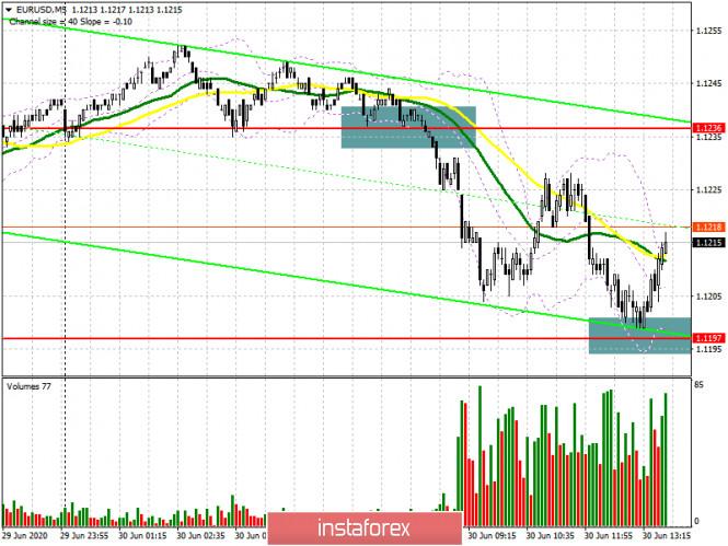 EUR/USD: план на американскую сессию 30 июня (разбор утренних сделок). У покупателей евро остался последний шанс