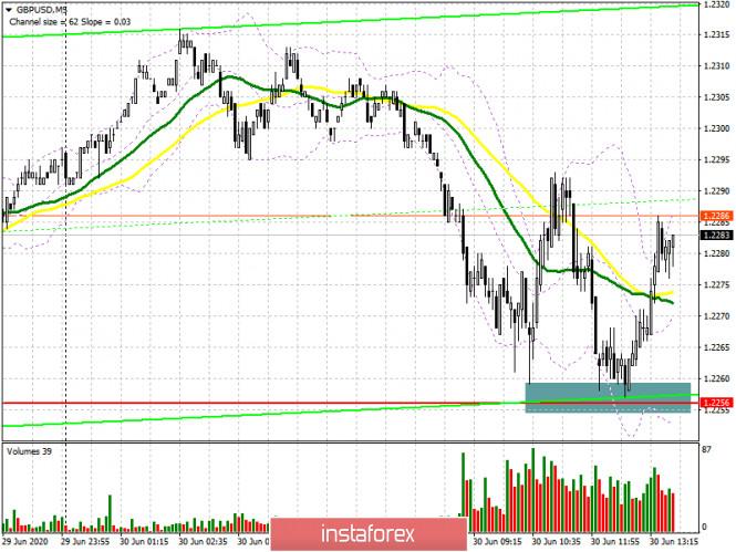 GBP/USD: план на американскую сессию 30 июня (разбор утренних сделок)