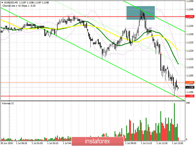 EUR/USD: план на американскую сессию 1 июля (разбор утренних сделок). Покупатели евро очень хотели, но не смогли