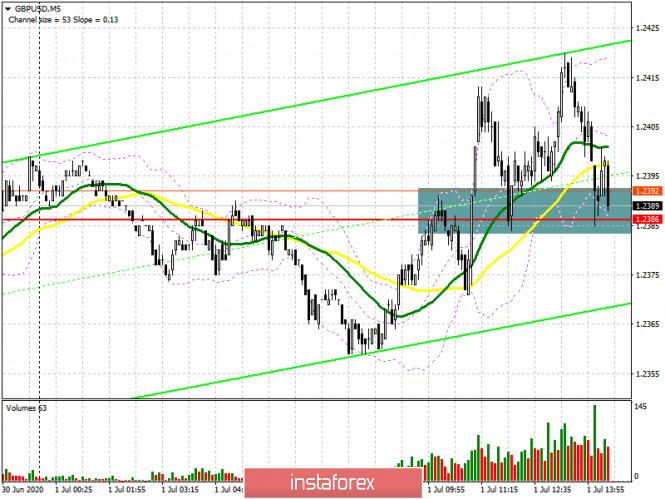 GBP/USD: план на американскую сессию 1 июля (разбор утренних сделок)