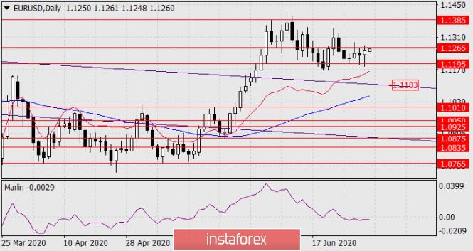 Прогноз по EUR/USD на 2 июля 2020 года