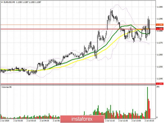 EUR/USD: план на американскую сессию 2 июля (разбор утренних сделок). Бычий импульс замедляется