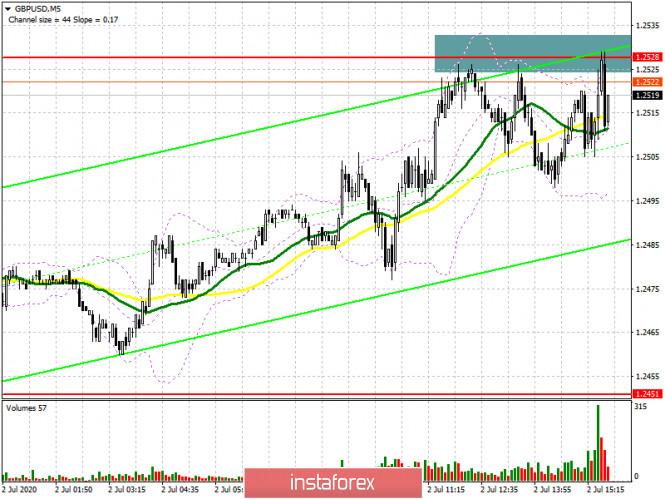 GBP/USD: план на американскую сессию 2 июля (разбор утренних сделок)