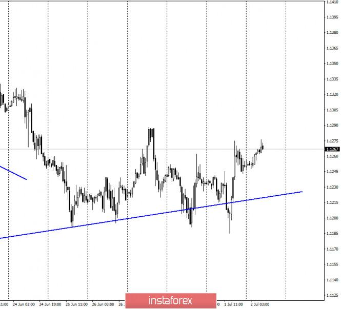 EUR/USD. 2 июля. Отчет COT