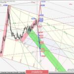 EUR/GBP & GBP/JPY & EUR/JPY — Daily. Комплексный анализ APLs & ZUP вариантов движения в июле 2020