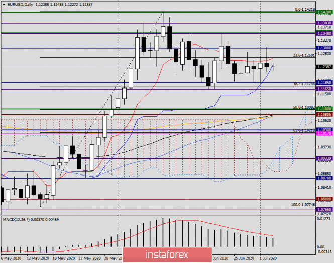 Анализ и прогноз по EUR/USD на 3 июля 2020 года