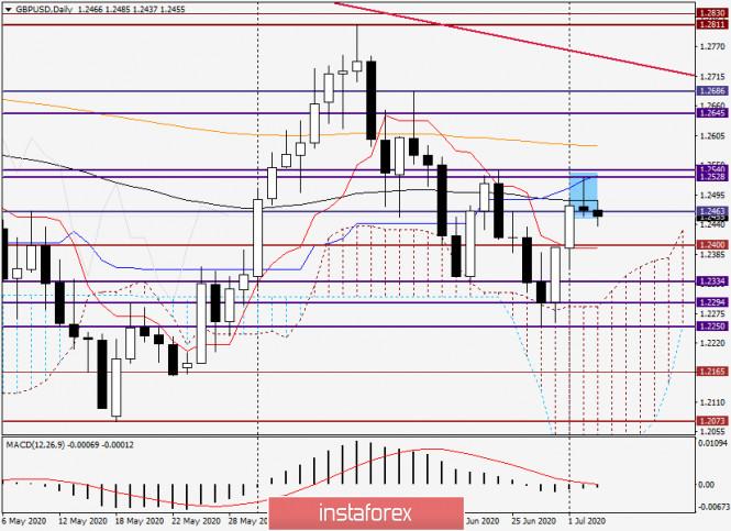 Анализ и прогноз по GBP/USD на 3 июня 2020 года
