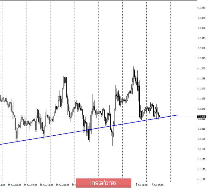 EUR/USD. 3 июля. Отчет COT. Евро продолжает невнятные торги