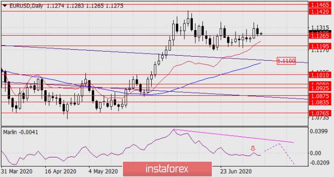 Прогноз по EUR/USD на 8 июля 2020 года