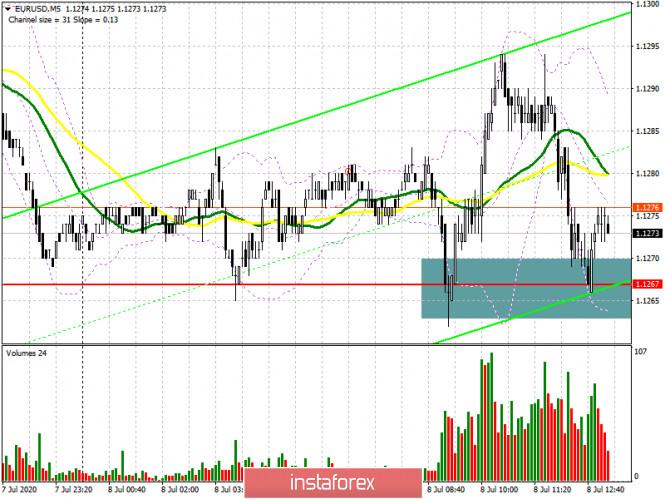 EUR/USD: план на американскую сессию 8 июля (разбор утренних сделок)