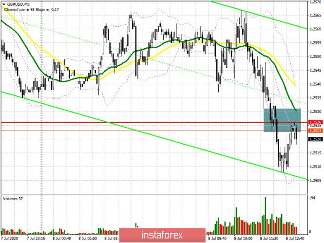 GBP/USD: план на американскую сессию 8 июля (разбор утренних сделок)