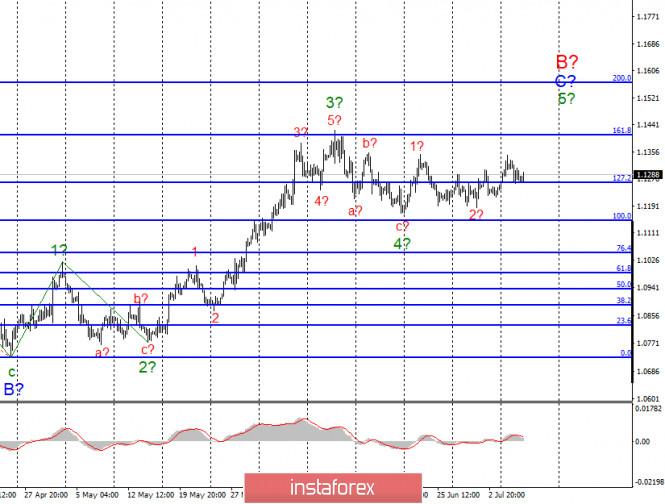 Анализ EUR/USD и GBP/USD за 8 июля