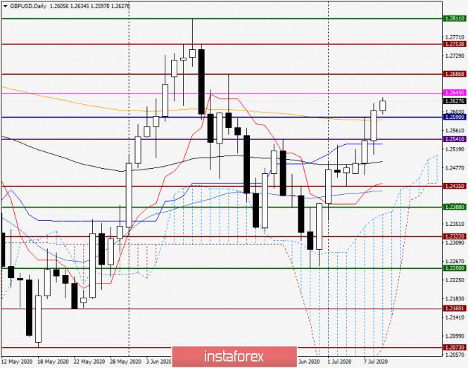 Анализ и прогноз по GBP/USD на 9 июня 2020 года