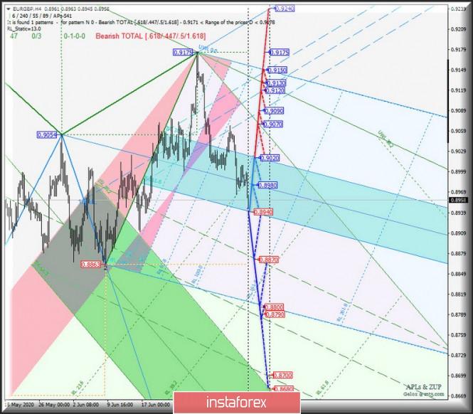 EUR/GBP & EUR/JPY & GBP/JPY - h4