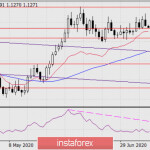 Прогноз по EUR/USD на 10 июля 2020 года
