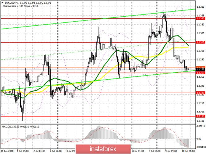 EUR/USD: план на европейскую сессию 10 июля (разбор вчерашних сделок)