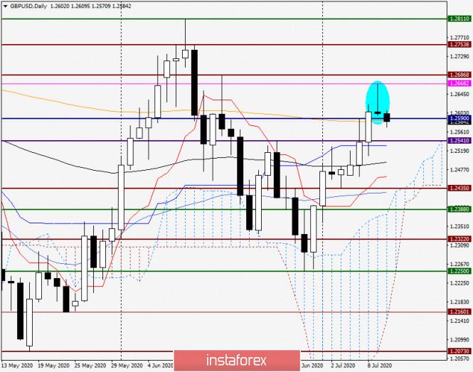 Анализ и прогноз по GBP/USD на 10 июля 2020 года