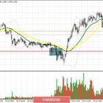 EUR/USD: план на американскую сессию 10 июля (разбор утренних сделок). Покупатели евро продолжают упираться