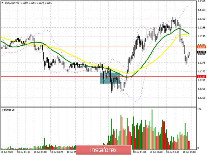 EUR/USD: план на американскую сессию 10 июля (разбор утренних сделок)