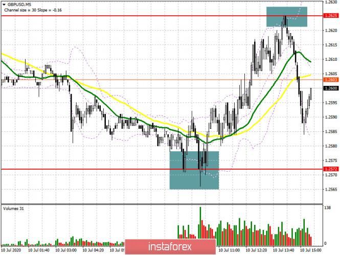 GBP/USD: план на американскую сессию 10 июля (разбор утренних сделок)