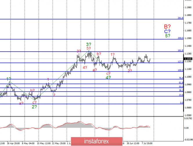 Анализ EUR/USD и GBP/USD за 10 июля