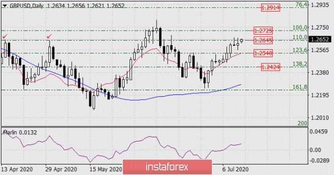 Прогноз по GBP/USD на 13 июля 2020 года