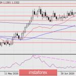 Прогноз по EUR/USD на 13 июля 2020 года