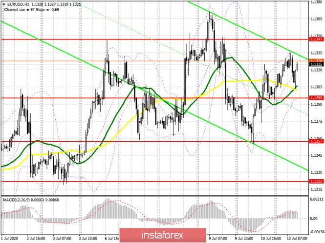 EUR/USD: план на американскую сессию 13 июля (разбор утренних сделок). Низкая волатильность на фоне отсутствия данных
