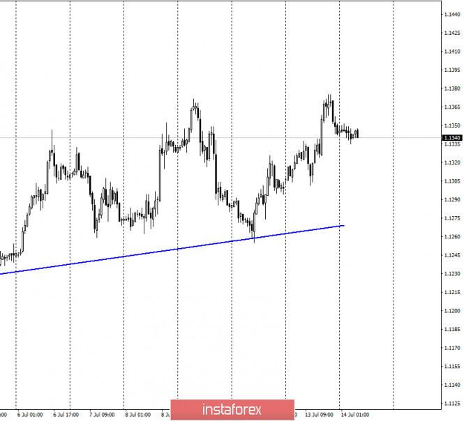 EUR/USD. 14 июля. Отчет COT: крупные игроки продолжают покупать евро