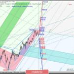 Gold & Palladium & Platinum & Silver — h4. Комплексный анализ APLs & ZUP вариантов движения c 15 июля 2020