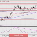 Прогноз по EUR/USD на 15 июля 2020 года