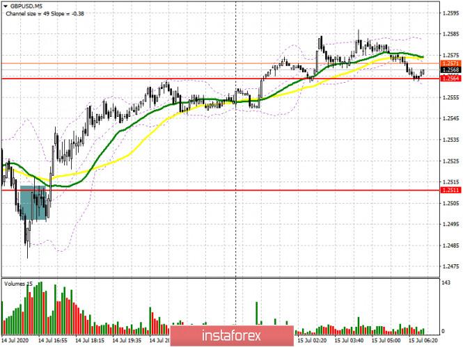 GBP/USD: план на европейскую сессию 15 июля (разбор вчерашних сделок)