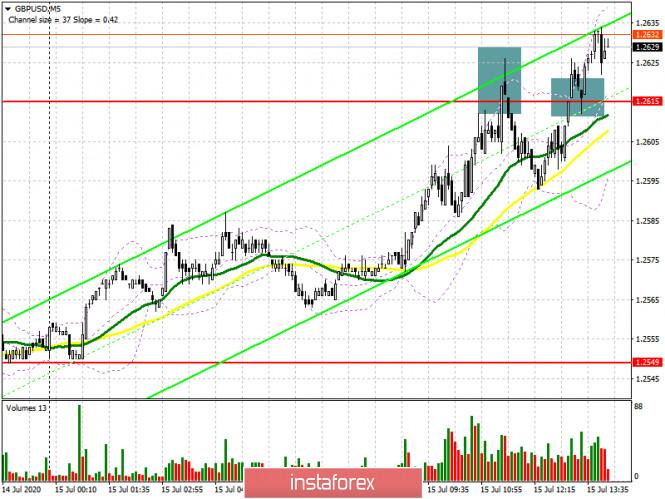 GBP/USD: план на американскую сессию 15 июля (разбор утренних сделок)