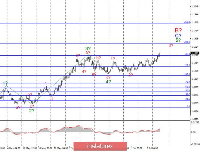 Анализ EUR/USD и GBP/USD за 15 июля