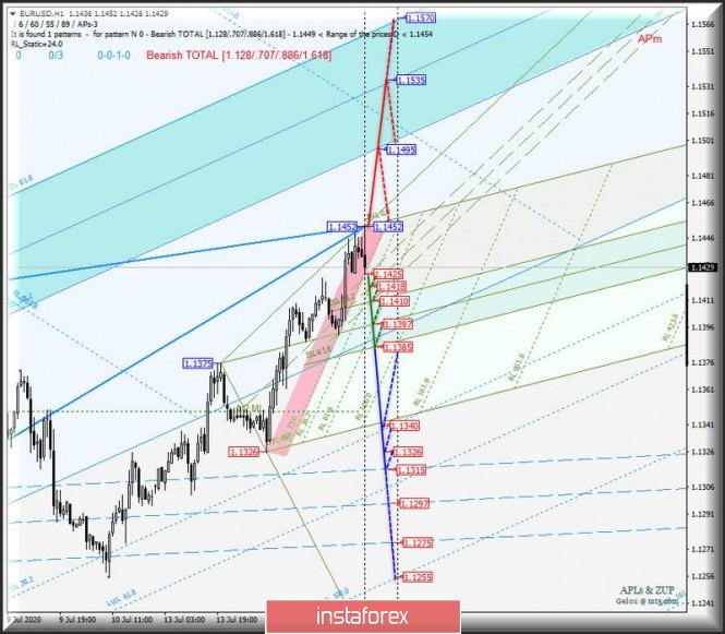 EUR/USD & GBP/USD - h1